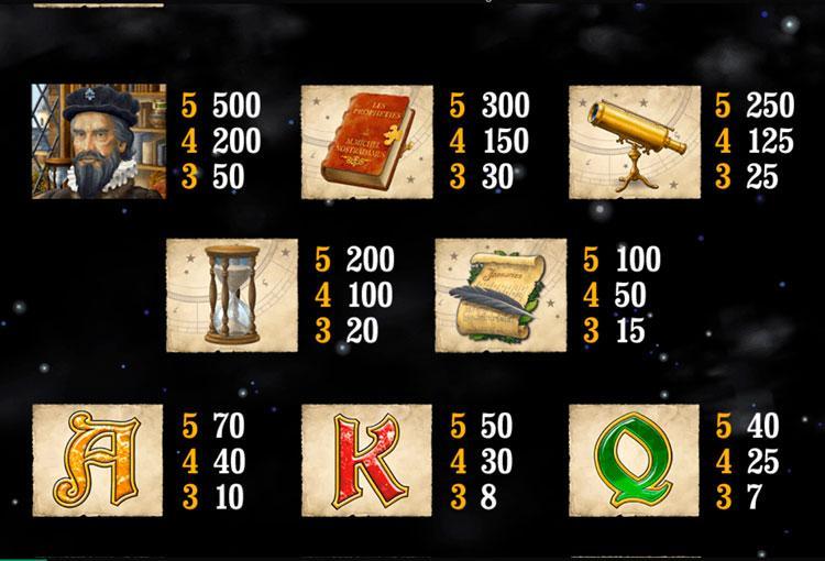 Slot Nostradamus untuk uang sungguhan oleh Playtech